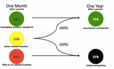 graph pivot or die